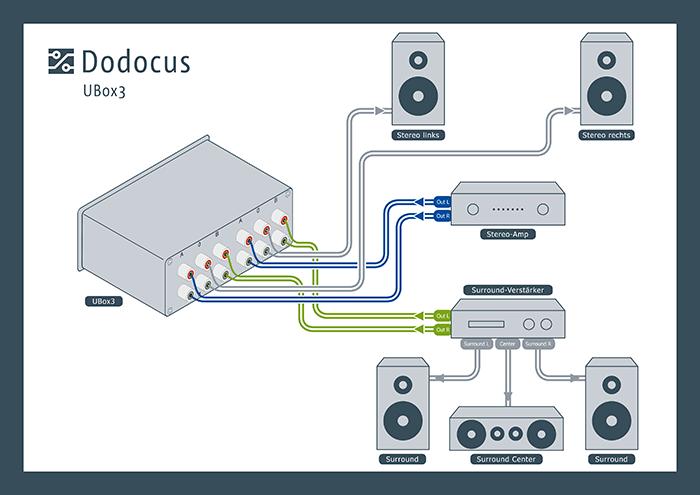 Dodocus UBox3 Anschluss