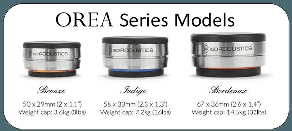 OREA Series Vergleich